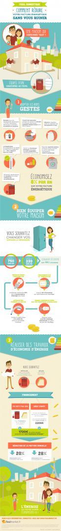 infographie-comment-realiser-des-economies-d-energie-fioulmarket
